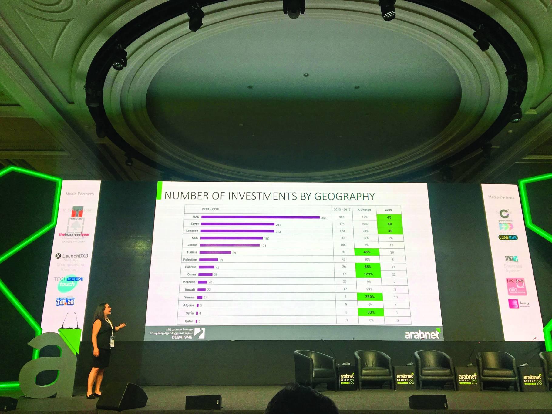Deux fois moins d'investissement dans les start-up libanaises en 2018