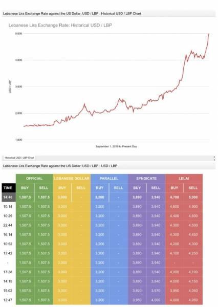 Ce dashboard s'appuie sur un algorithme d'intelligence artificielle pour calculer le taux de change.