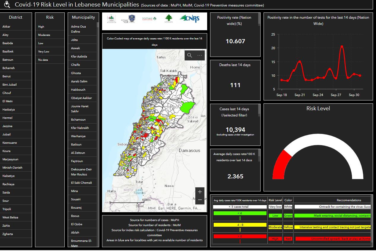 Covid-19 : Open Map Lebanon alerte sur la fiabilité des données